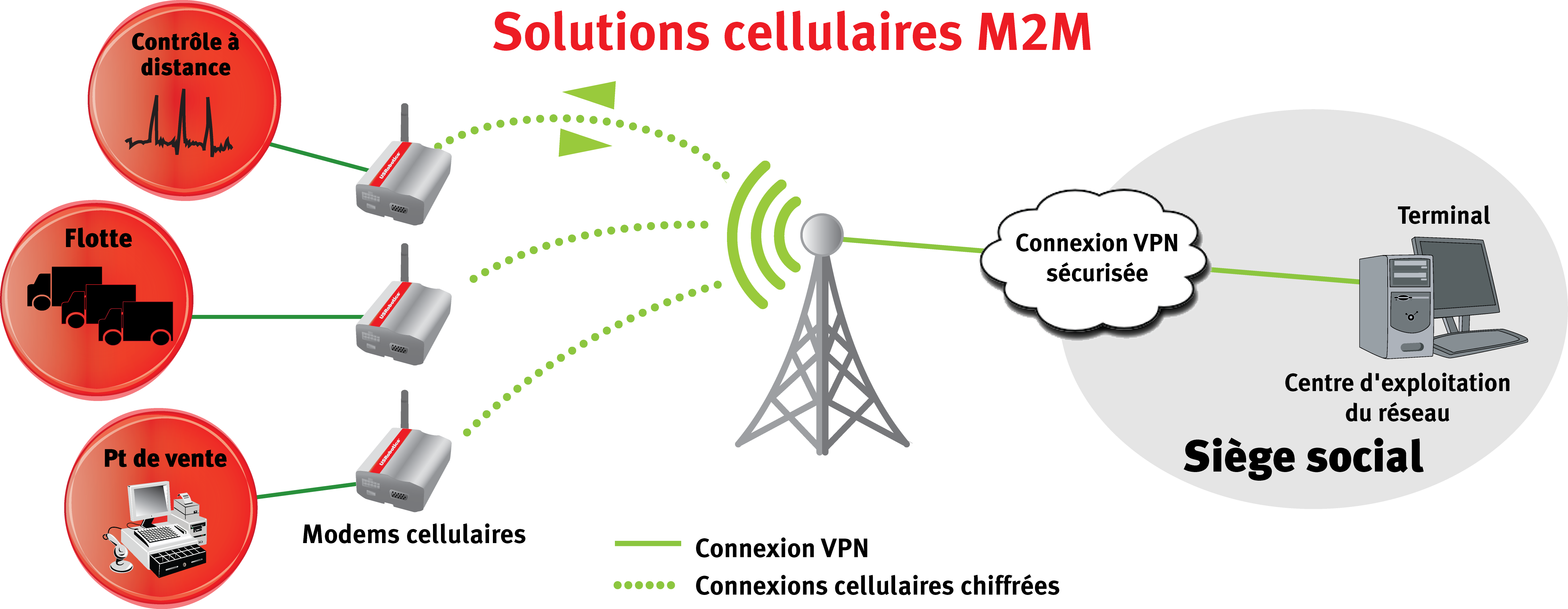 M2M Cellular solution with the USRobotics USR3500 Courier Modem