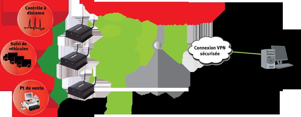 Passerelle cellulaire Courier® 3G M2M avec GPS