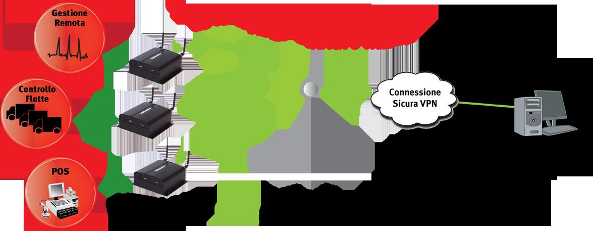 M2M Cellular Remote management solution with the USRobotics USR3510 Courier Gateway