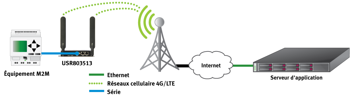 M2M Cellular solution with the USR3513 USR Courier 4G LTE CAT 1  Gateway