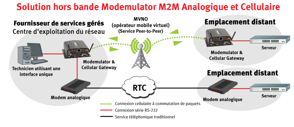 M2M Cellular and Dial-up Remote drop-in solution with the USRobotics USR3520 Courier Modemulator and 3G Gateway