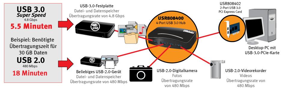 USB 3.0 Hub