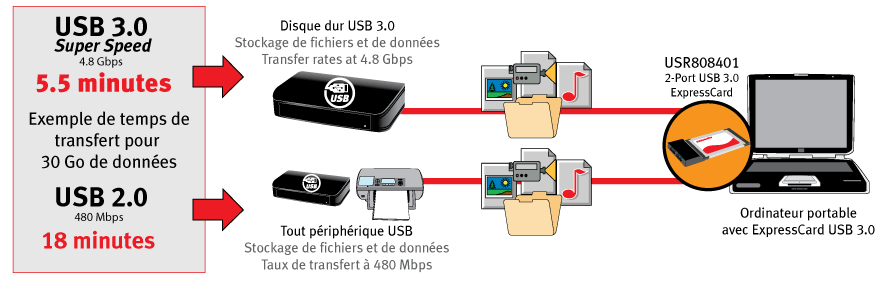 USB 3.0 ExpressCard Adapter
