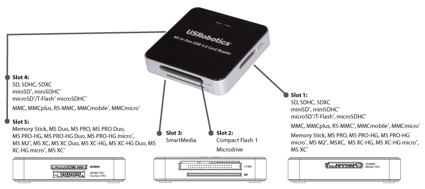 USB 3.0 Card Reader