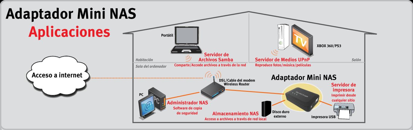 Mini NAS Adapter Applications